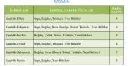 Karabük'te desteklenecek TARIM ürünleri belirlendi